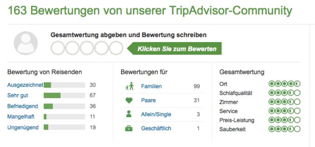 TripAdvisor_Bewertungen_ Apartments_Del_Rey